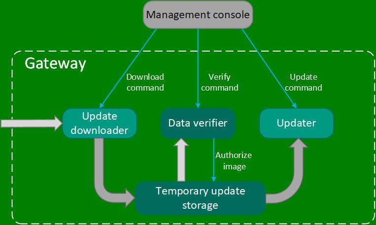 Kaspersky IoT Secure Gateway | KasperskyOS